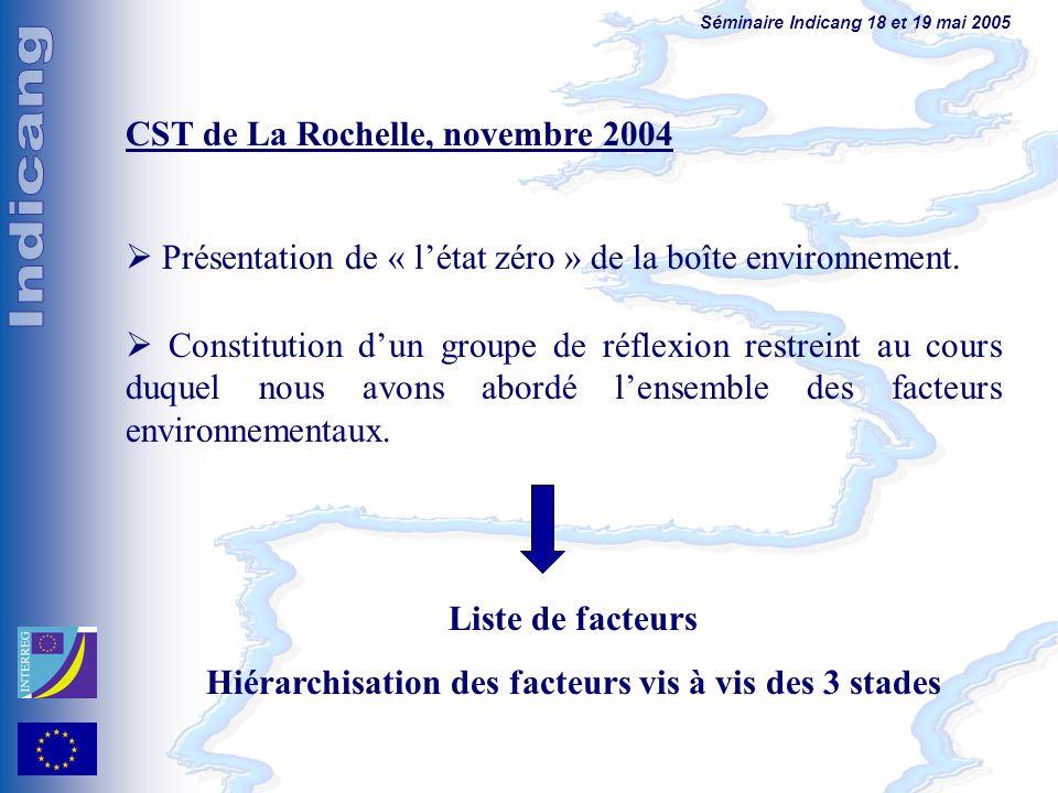 Séminaire Indicang 18 et 19 mai 2005 CST de La Rochelle, novembre 2004 Présentation de « létat zéro » de la boîte environnement. Constitution dun grou