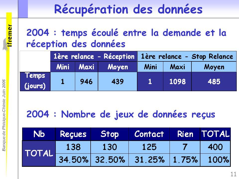 Banque de Phisique-Chimie Juin 2006 11 Récupération des données 2004 : temps écoulé entre la demande et la réception des données 2004 : Nombre de jeux