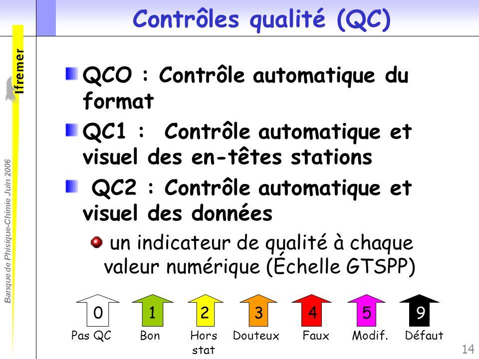 Banque de Phisique-Chimie Juin 2006 14 Contrôles qualité (QC) QCO : Contrôle automatique du format QC1 : Contrôle automatique et visuel des en-têtes s