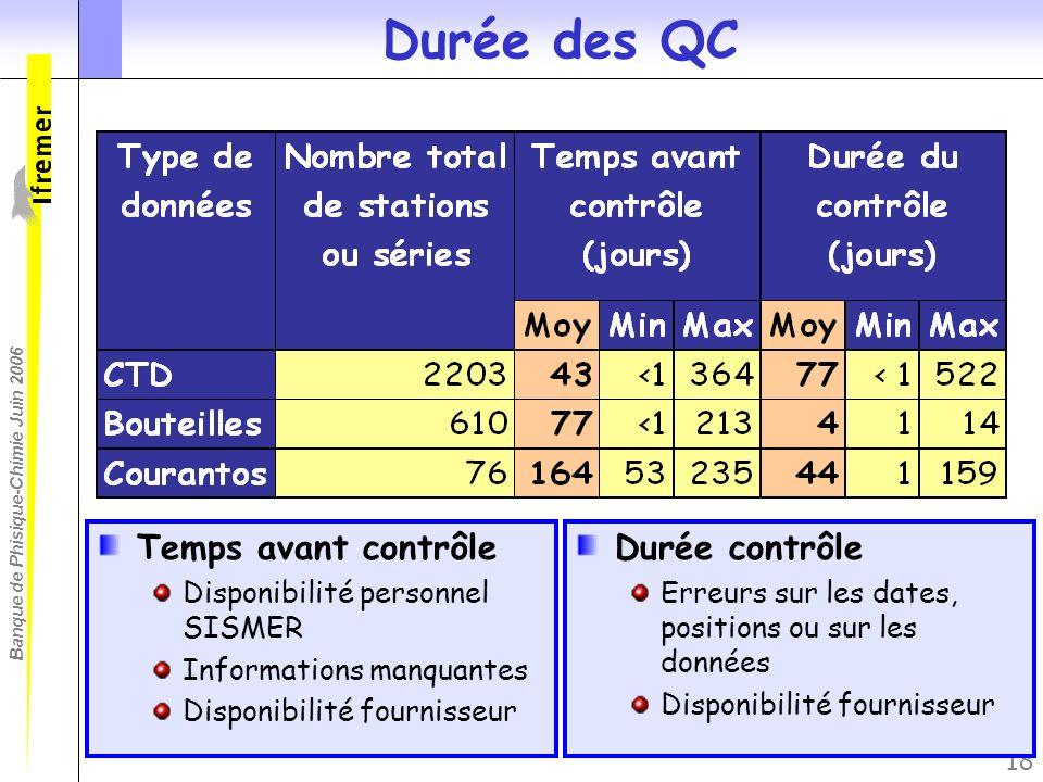 Banque de Phisique-Chimie Juin 2006 18 Durée des QC Temps avant contrôle Disponibilité personnel SISMER Informations manquantes Disponibilité fourniss