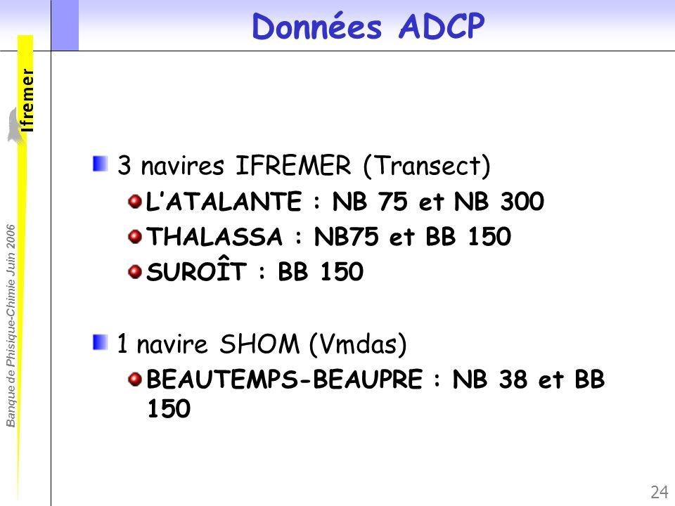 Banque de Phisique-Chimie Juin 2006 24 Données ADCP 3 navires IFREMER (Transect) LATALANTE : NB 75 et NB 300 THALASSA : NB75 et BB 150 SUROÎT : BB 150