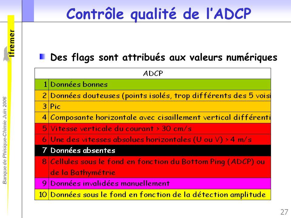 Banque de Phisique-Chimie Juin 2006 27 Contrôle qualité de lADCP Des flags sont attribués aux valeurs numériques