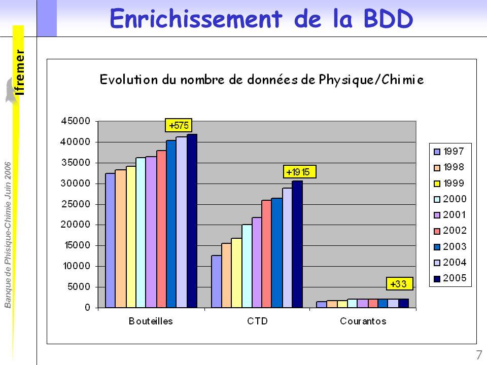 7 Enrichissement de la BDD