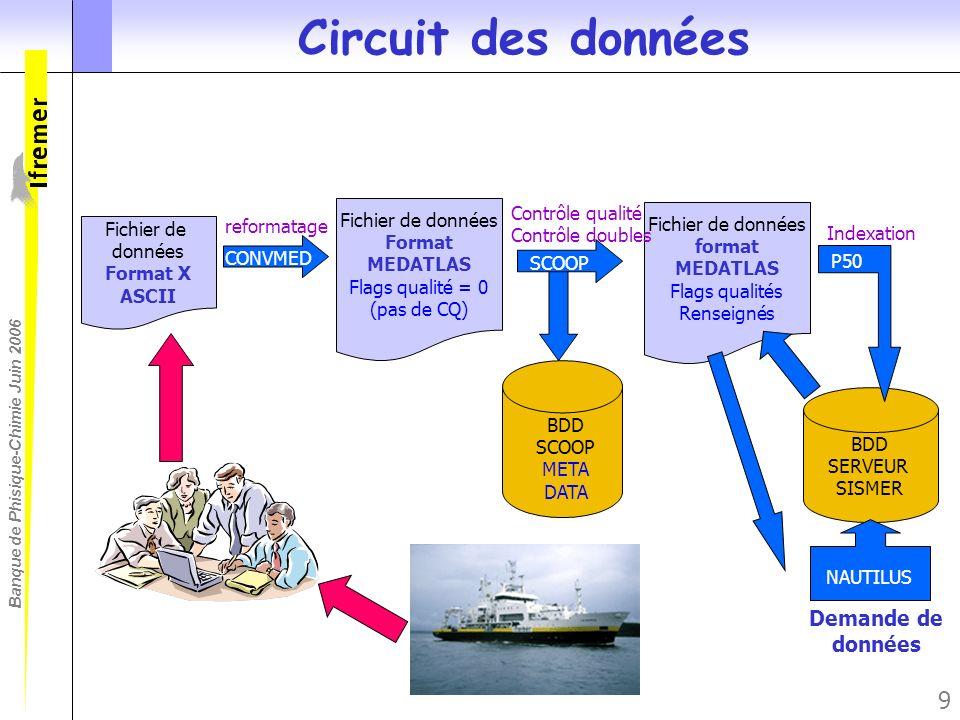 Banque de Phisique-Chimie Juin 2006 9 Circuit des données Fichier de données Format MEDATLAS Flags qualité = 0 (pas de CQ) CONVMED reformatage BDD SER