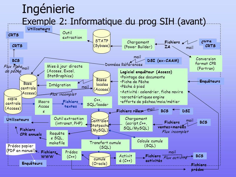 Ingénierie Exemple 2: Informatique du prog SIH (avant) Utilisateurs Prédoc papier (PDF en manuel) Flux fiche de pêche Fichiers prédoc CRTS STATP (Syba