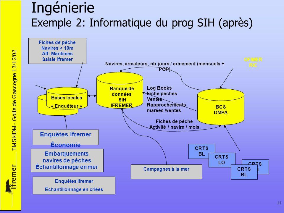 TMSI/IDM - Golfe de Gascogne 13/12/02 11 Ingénierie Exemple 2: Informatique du prog SIH (après) Banque de données SIH IFREMER BCS DMPA CRTS BL CRTS LO