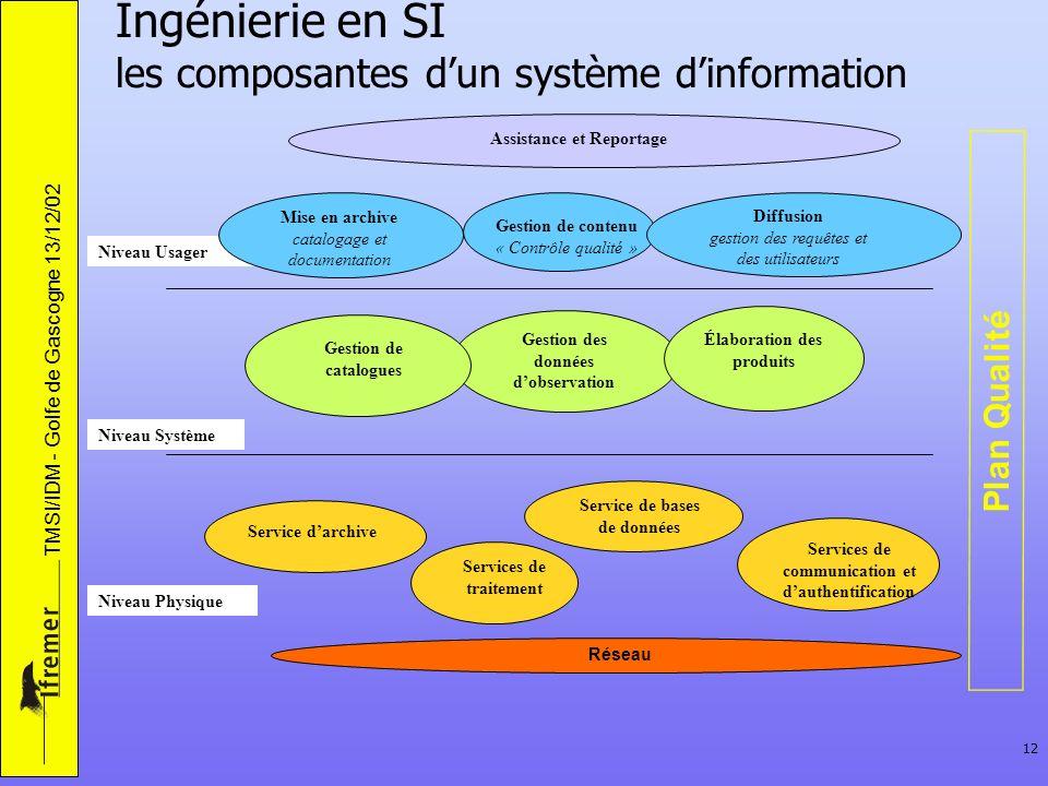 TMSI/IDM - Golfe de Gascogne 13/12/02 12 Service darchive Service de bases de données Services de communication et dauthentification Services de trait