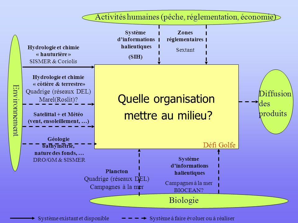 Diffusion des produits Quelle organisation mettre au milieu? Défi Golfe Biologie Plancton Quadrige (réseaux DEL) Campagnes à la mer Système dinformati