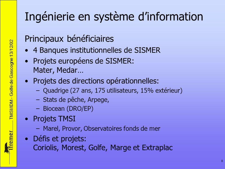TMSI/IDM - Golfe de Gascogne 13/12/02 8 Ingénierie en système dinformation Principaux bénéficiaires 4 Banques institutionnelles de SISMER Projets européens de SISMER: Mater, Medar… Projets des directions opérationnelles: –Quadrige (27 ans, 175 utilisateurs, 15% extérieur) –Stats de pêche, Arpege, –Biocean (DRO/EP) Projets TMSI –Marel, Provor, Observatoires fonds de mer Défis et projets: Coriolis, Morest, Golfe, Marge et Extraplac