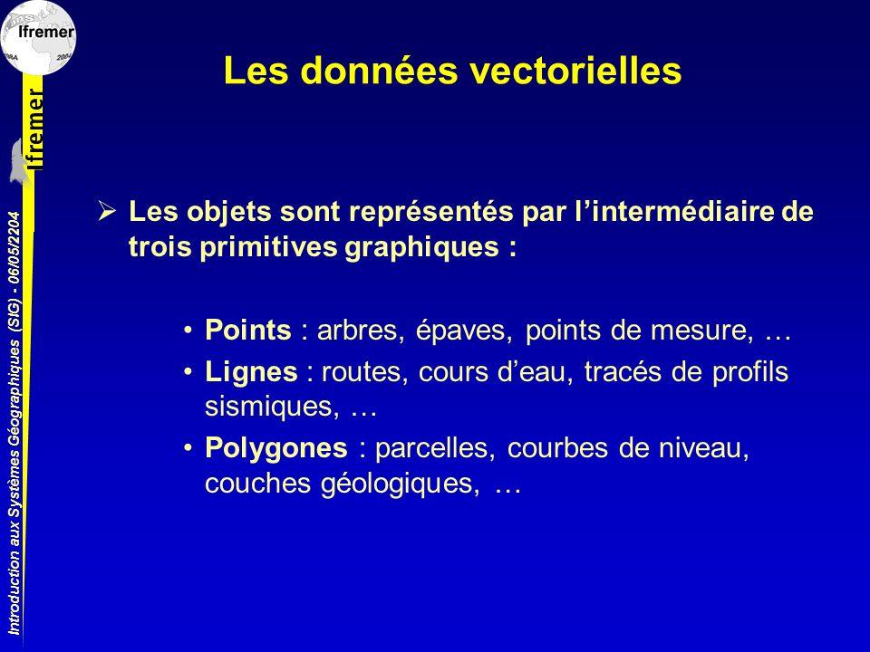 Introduction aux Systèmes Géographiques (SIG) - 06/05/2204 Les données vectorielles Les objets sont représentés par lintermédiaire de trois primitives