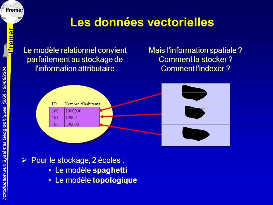 Introduction aux Systèmes Géographiques (SIG) - 06/05/2204 Les données vectorielles ID Nombre d'habitants 100 101 102 1000000 10000 200000 Le modèle r