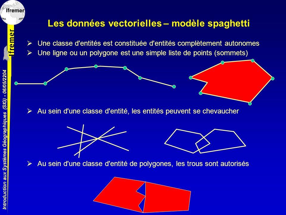 Introduction aux Systèmes Géographiques (SIG) - 06/05/2204 Les données vectorielles – modèle spaghetti Une classe d'entités est constituée d'entités c