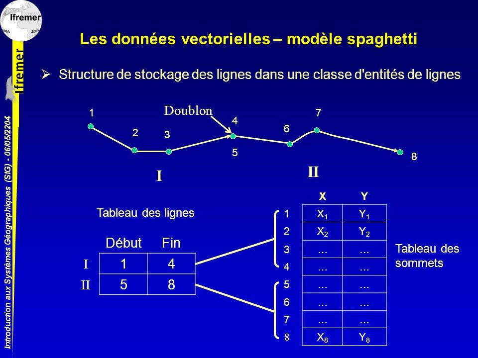 Introduction aux Systèmes Géographiques (SIG) - 06/05/2204 Les données vectorielles – modèle spaghetti Structure de stockage des lignes dans une class