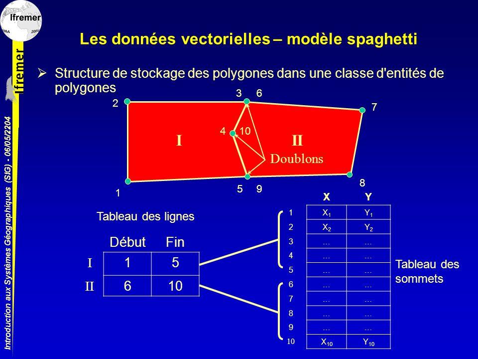 Introduction aux Systèmes Géographiques (SIG) - 06/05/2204 Les données vectorielles – modèle spaghetti Structure de stockage des polygones dans une cl