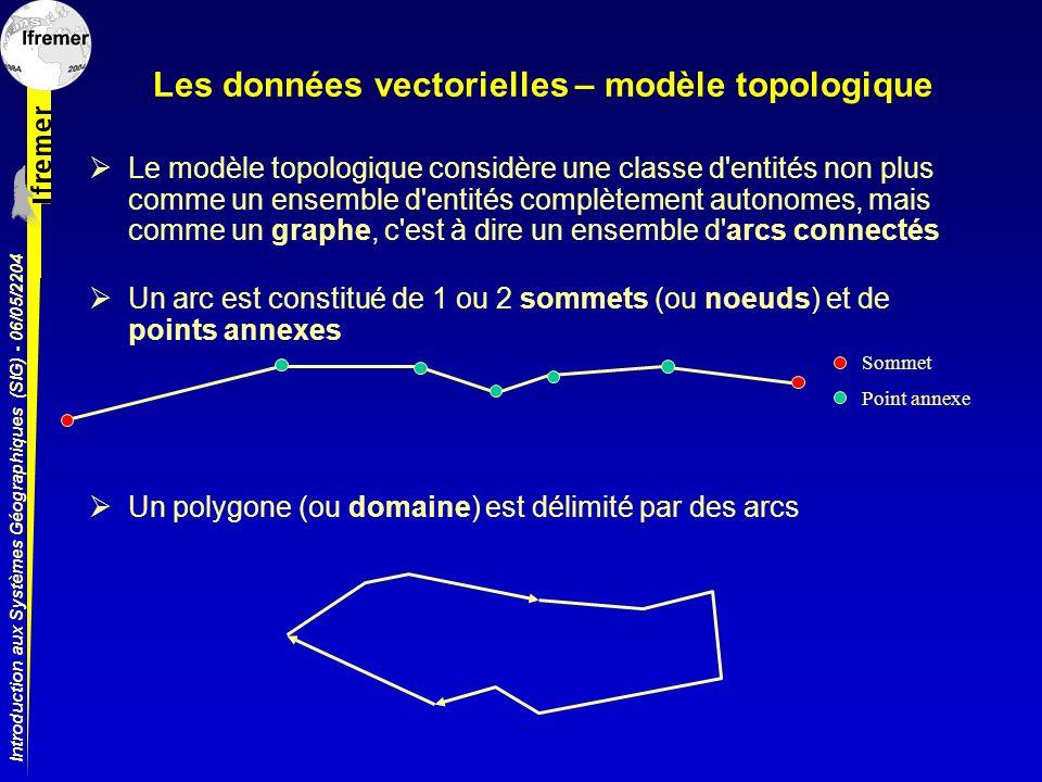 Introduction aux Systèmes Géographiques (SIG) - 06/05/2204 Les données vectorielles – modèle topologique Le modèle topologique considère une classe d'