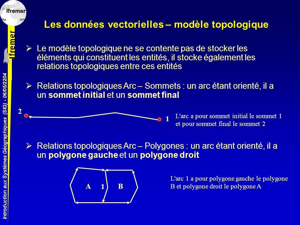Introduction aux Systèmes Géographiques (SIG) - 06/05/2204 Les données vectorielles – modèle topologique Le modèle topologique ne se contente pas de s