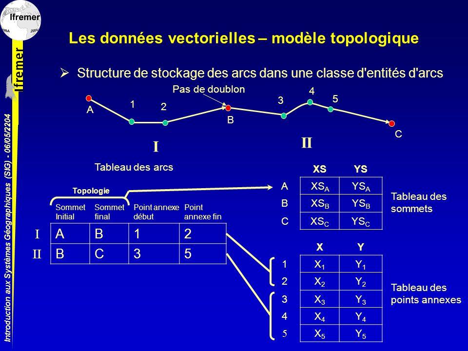 Introduction aux Systèmes Géographiques (SIG) - 06/05/2204 Les données vectorielles – modèle topologique Structure de stockage des arcs dans une class