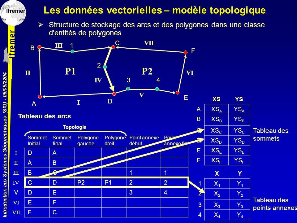 Introduction aux Systèmes Géographiques (SIG) - 06/05/2204 Les données vectorielles – modèle topologique Structure de stockage des arcs et des polygon