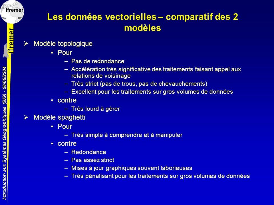 Introduction aux Systèmes Géographiques (SIG) - 06/05/2204 Les données vectorielles – comparatif des 2 modèles Modèle topologique Pour –Pas de redonda