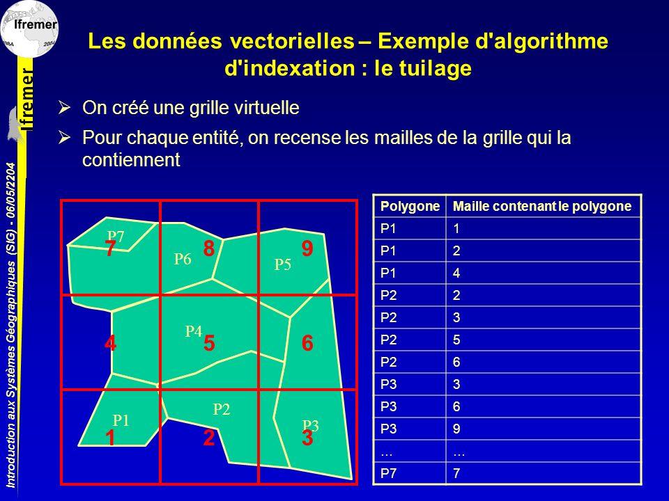 Introduction aux Systèmes Géographiques (SIG) - 06/05/2204 P1 P2 P3 P4 P5 P6 P7 Les données vectorielles – Exemple d'algorithme d'indexation : le tuil