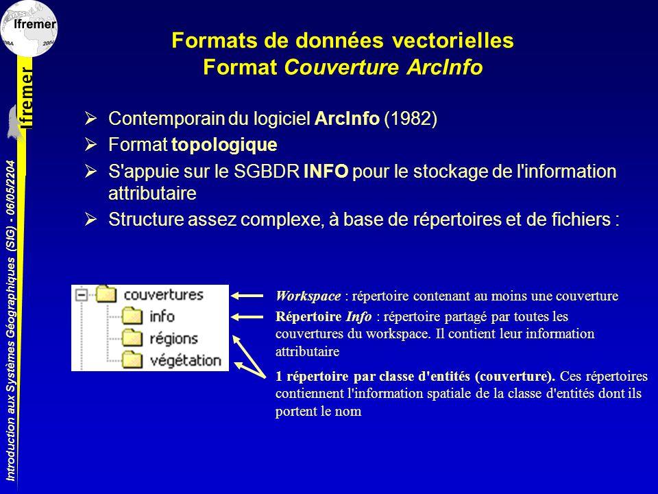Introduction aux Systèmes Géographiques (SIG) - 06/05/2204 Formats de données vectorielles Format Couverture ArcInfo Contemporain du logiciel ArcInfo