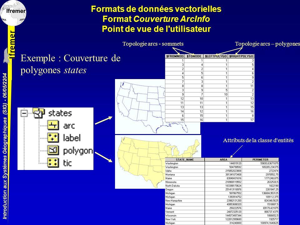 Introduction aux Systèmes Géographiques (SIG) - 06/05/2204 Formats de données vectorielles Format Couverture ArcInfo Point de vue de l'utilisateur Top