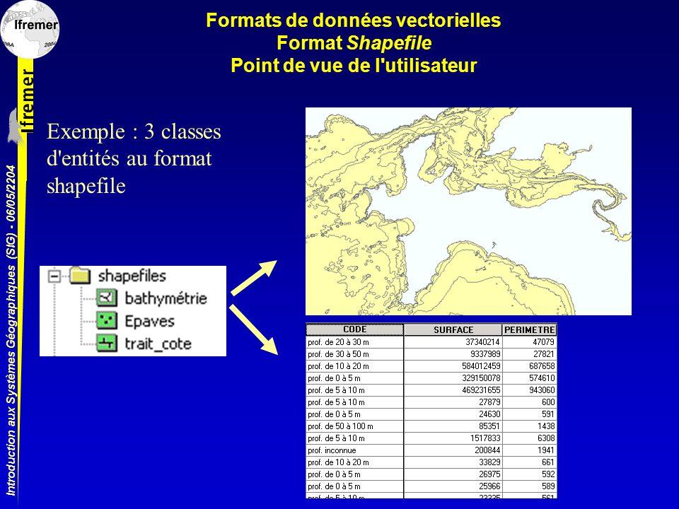 Introduction aux Systèmes Géographiques (SIG) - 06/05/2204 Formats de données vectorielles Format Shapefile Point de vue de l'utilisateur Exemple : 3