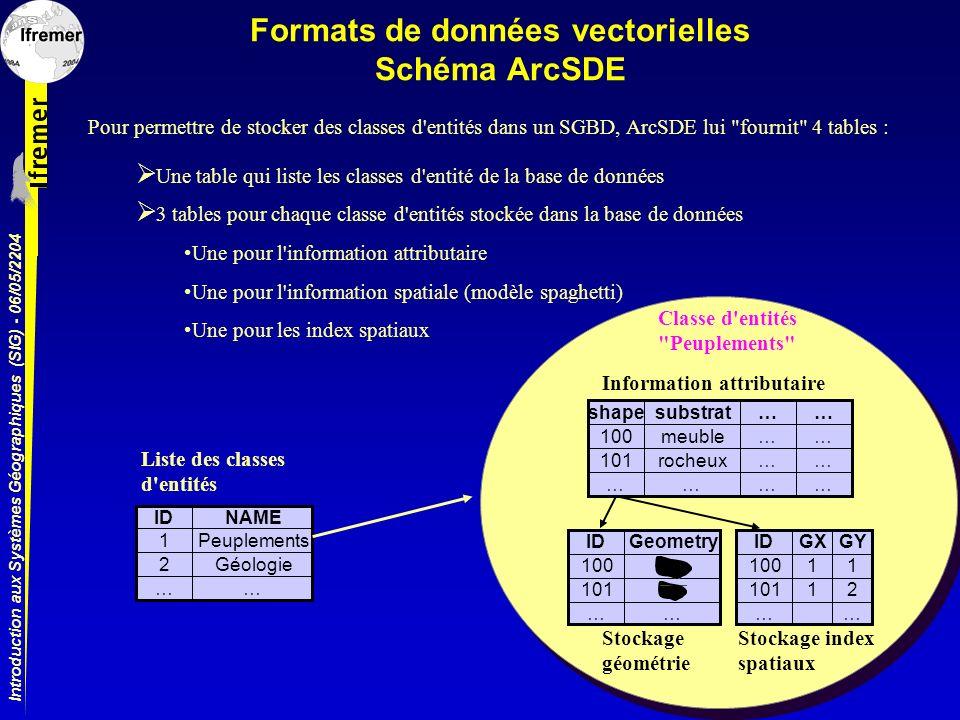 Introduction aux Systèmes Géographiques (SIG) - 06/05/2204 Formats de données vectorielles Schéma ArcSDE Pour permettre de stocker des classes d'entit