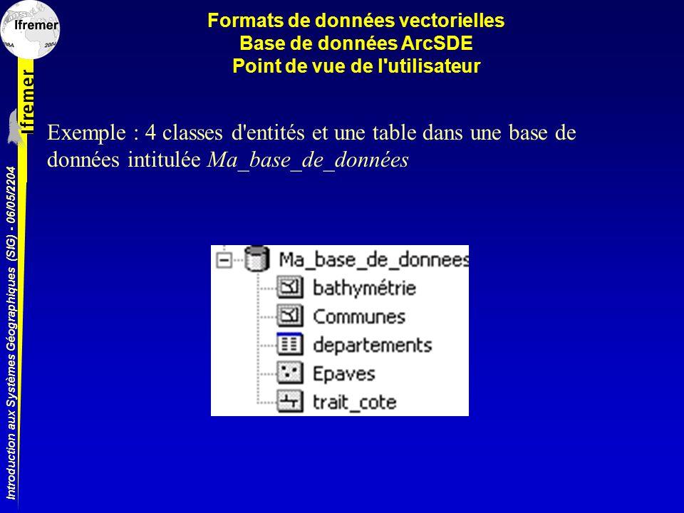 Introduction aux Systèmes Géographiques (SIG) - 06/05/2204 Formats de données vectorielles Base de données ArcSDE Point de vue de l'utilisateur Exempl