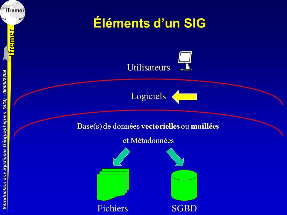 Introduction aux Systèmes Géographiques (SIG) - 06/05/2204 Éléments dun SIG LogicielsUtilisateurs Base(s) de données vectorielles ou maillées et Métad