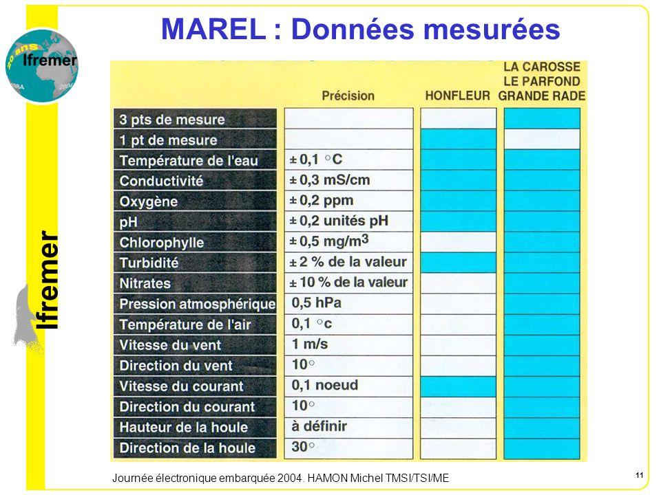 lfremer Journée électronique embarquée 2004. HAMON Michel TMSI/TSI/ME 11 MAREL : Données mesurées