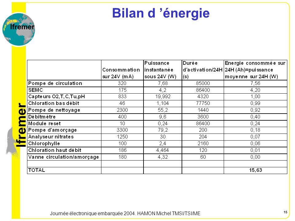 lfremer Journée électronique embarquée 2004. HAMON Michel TMSI/TSI/ME 15 Bilan d énergie