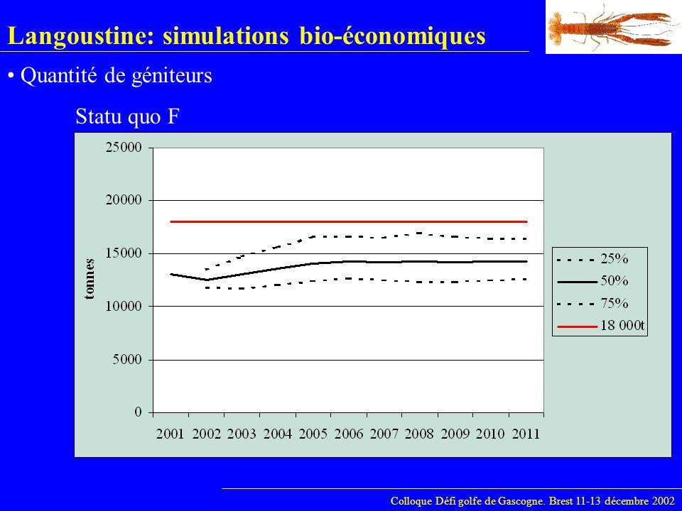 Langoustine: simulations bio-économiques Colloque Défi golfe de Gascogne. Brest 11-13 décembre 2002 Quantité de géniteurs Statu quo F