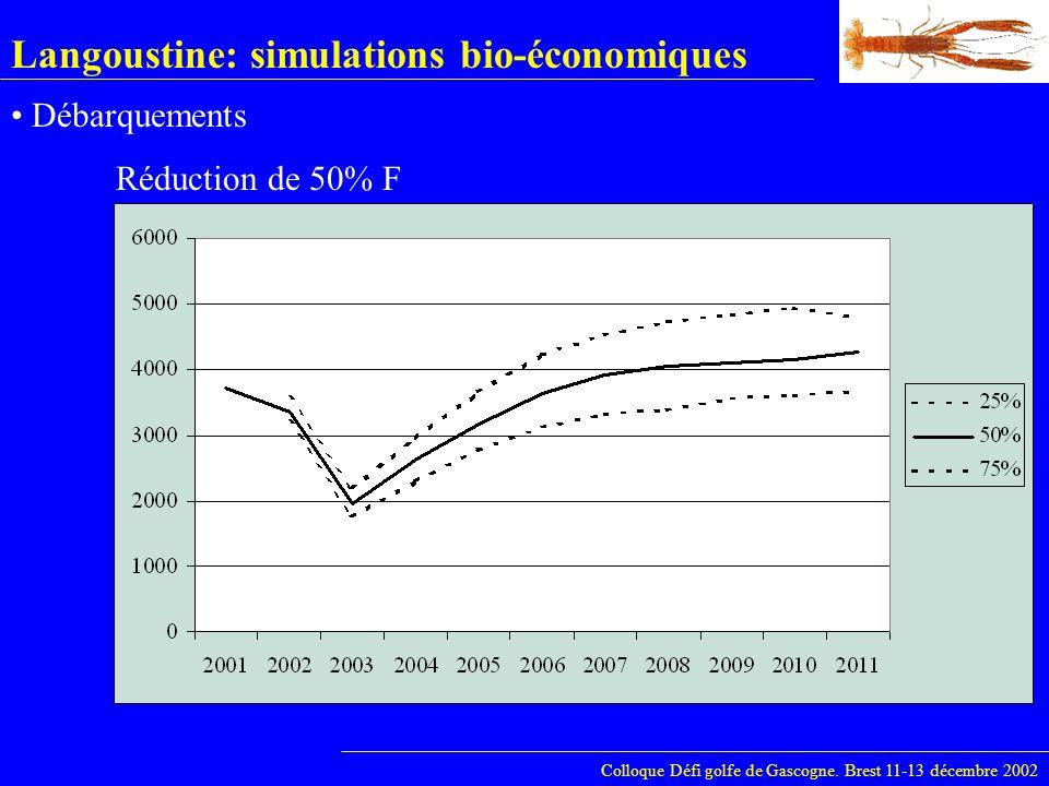 Langoustine: simulations bio-économiques Colloque Défi golfe de Gascogne. Brest 11-13 décembre 2002 Débarquements Réduction de 50% F