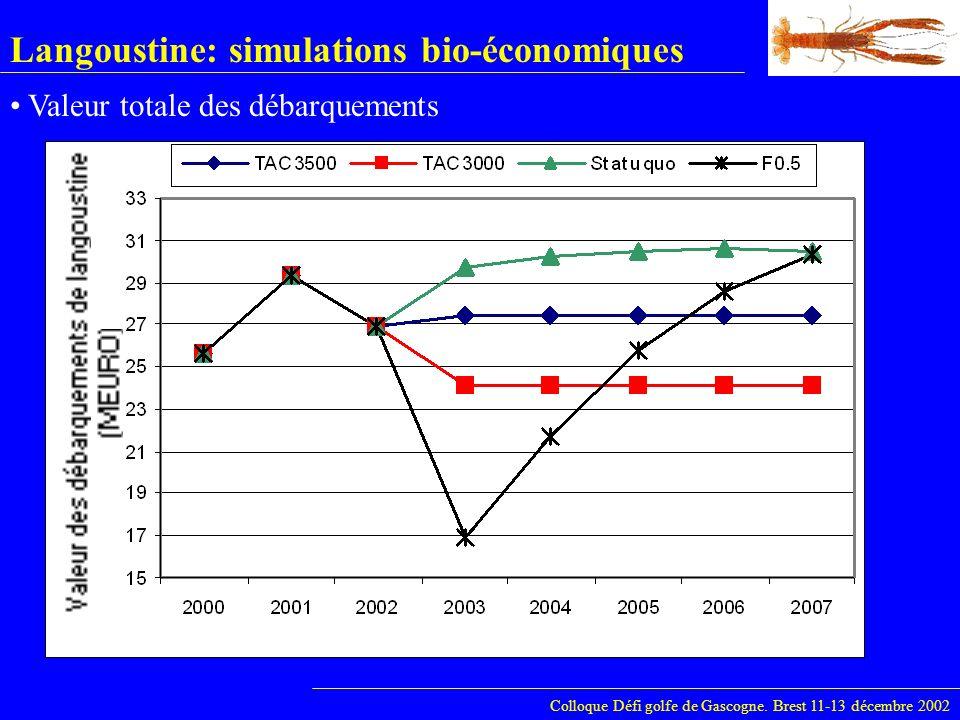 Langoustine: simulations bio-économiques Colloque Défi golfe de Gascogne. Brest 11-13 décembre 2002 Valeur totale des débarquements
