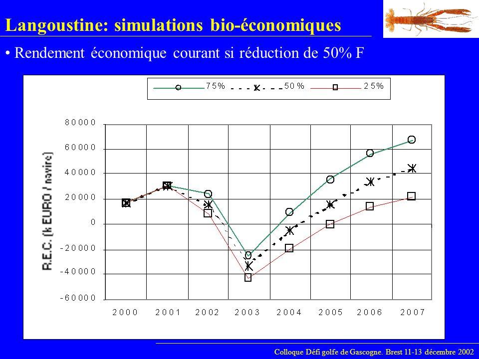 Langoustine: simulations bio-économiques Colloque Défi golfe de Gascogne. Brest 11-13 décembre 2002 Rendement économique courant si réduction de 50% F