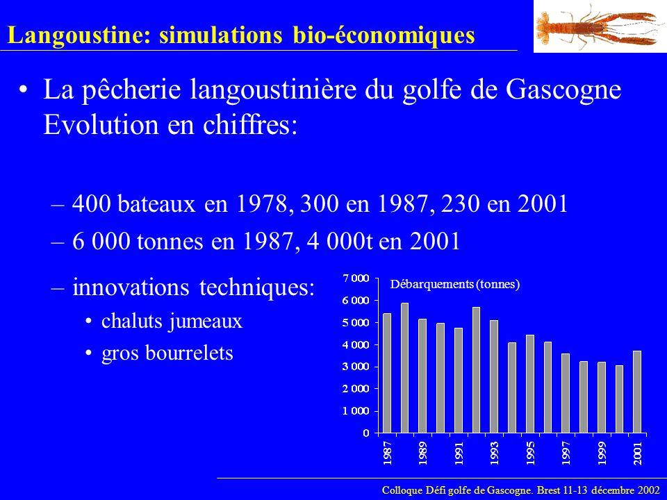Langoustine: simulations bio-économiques –TAC depuis 1987 (>débarquements) –maillages : 50mm jusqu en 1989, 55mm jusqu en 1999, 70mm depuis 2000 –taille minimale: 8.5 cm (26mm) Colloque Défi golfe de Gascogne.