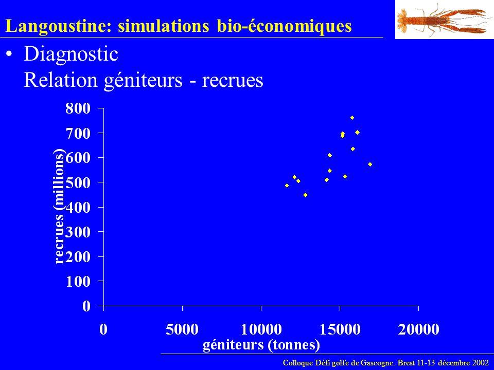 Langoustine: simulations bio-économiques Diagnostic Relation géniteurs - recrues Colloque Défi golfe de Gascogne. Brest 11-13 décembre 2002