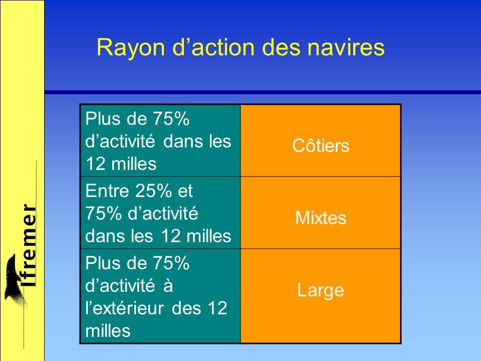 Rayon daction des navires Plus de 75% dactivité dans les 12 milles Côtiers Entre 25% et 75% dactivité dans les 12 milles Mixtes Plus de 75% dactivité à lextérieur des 12 milles Large