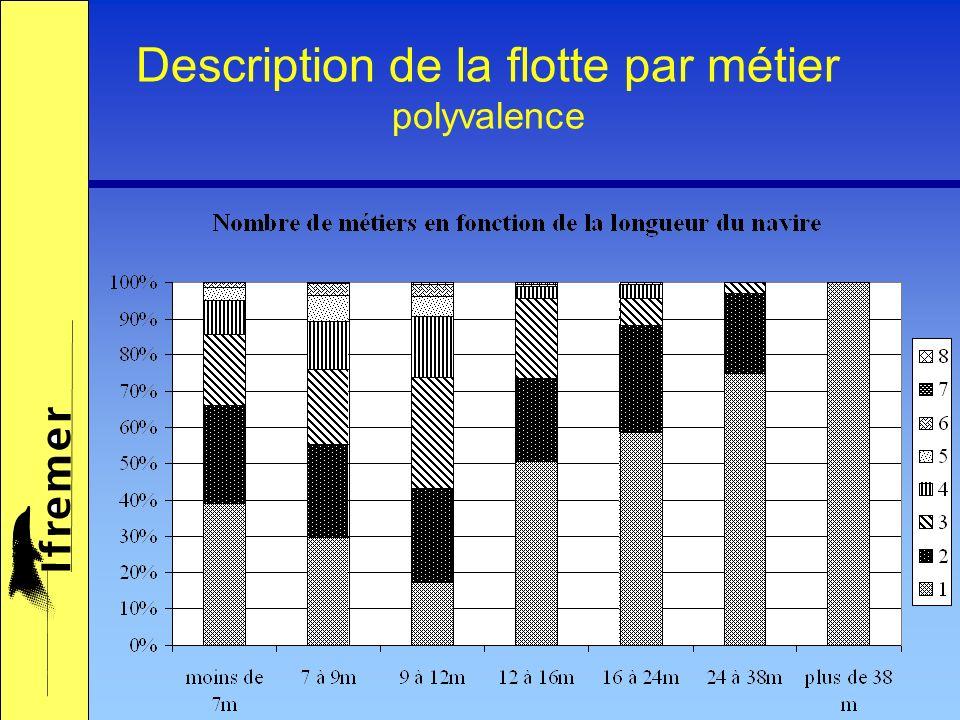Description de la flotte par métier polyvalence