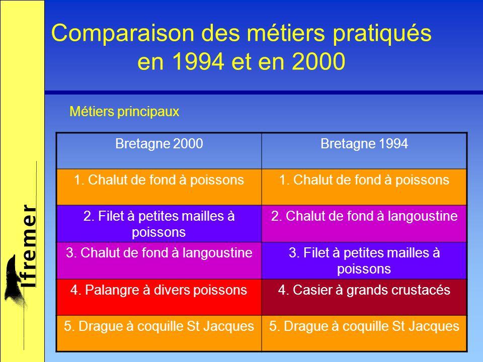 Comparaison des métiers pratiqués en 1994 et en 2000 Bretagne 2000Bretagne 1994 1. Chalut de fond à poissons 2. Filet à petites mailles à poissons 2.
