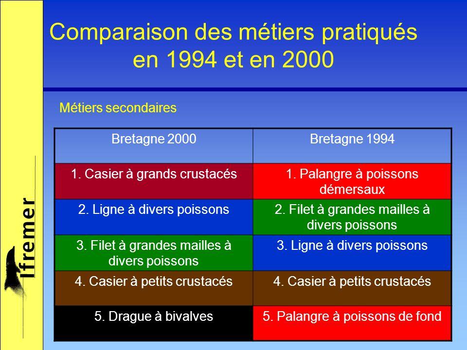 Comparaison des métiers pratiqués en 1994 et en 2000 Métiers secondaires Bretagne 2000Bretagne 1994 1. Casier à grands crustacés1. Palangre à poissons