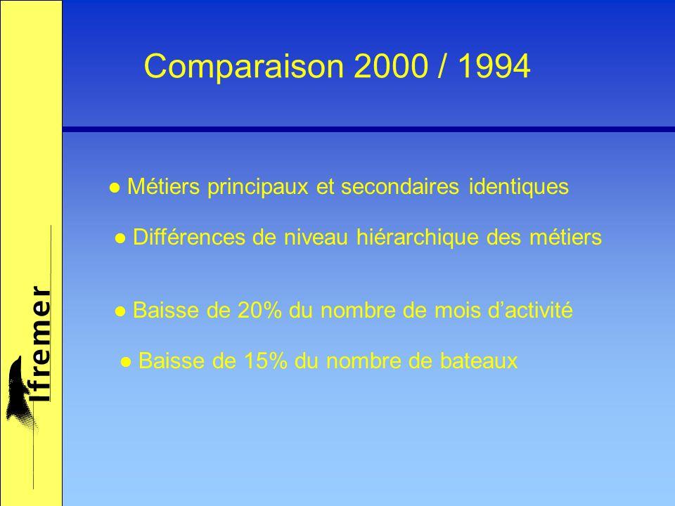 Comparaison 2000 / 1994 Baisse de 20% du nombre de mois dactivité Baisse de 15% du nombre de bateaux Métiers principaux et secondaires identiques Diff