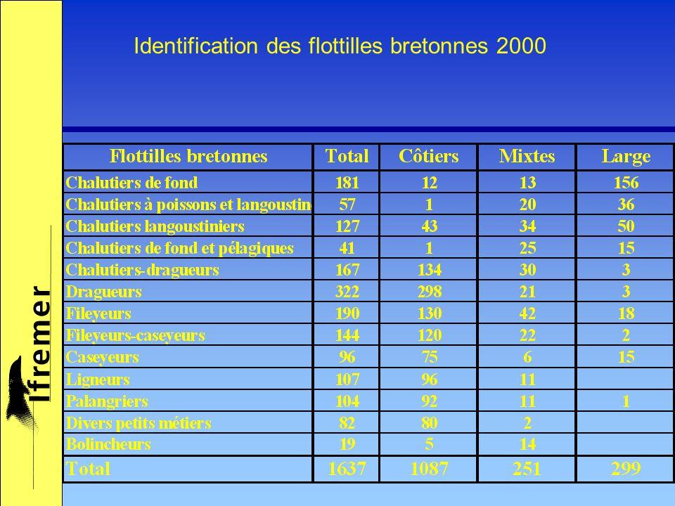 Identification des flottilles bretonnes 2000