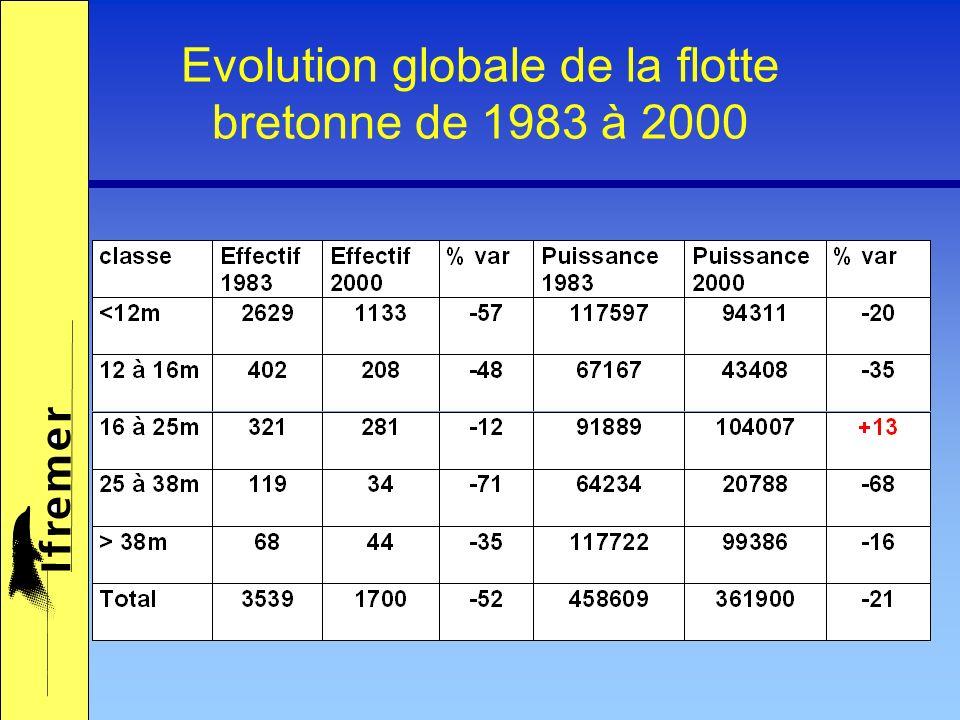 Evolution globale de la flotte bretonne de 1990 à 2000