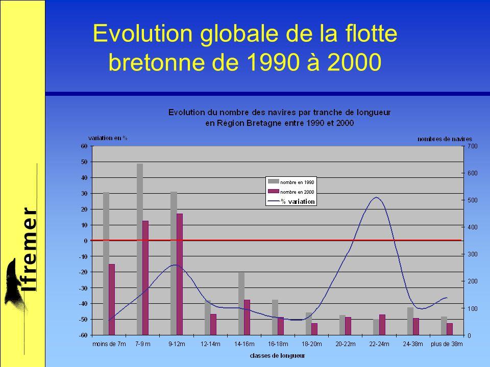 Comparaison des métiers pratiqués en 1994 et en 2000 Métiers secondaires Bretagne 2000Bretagne 1994 1.