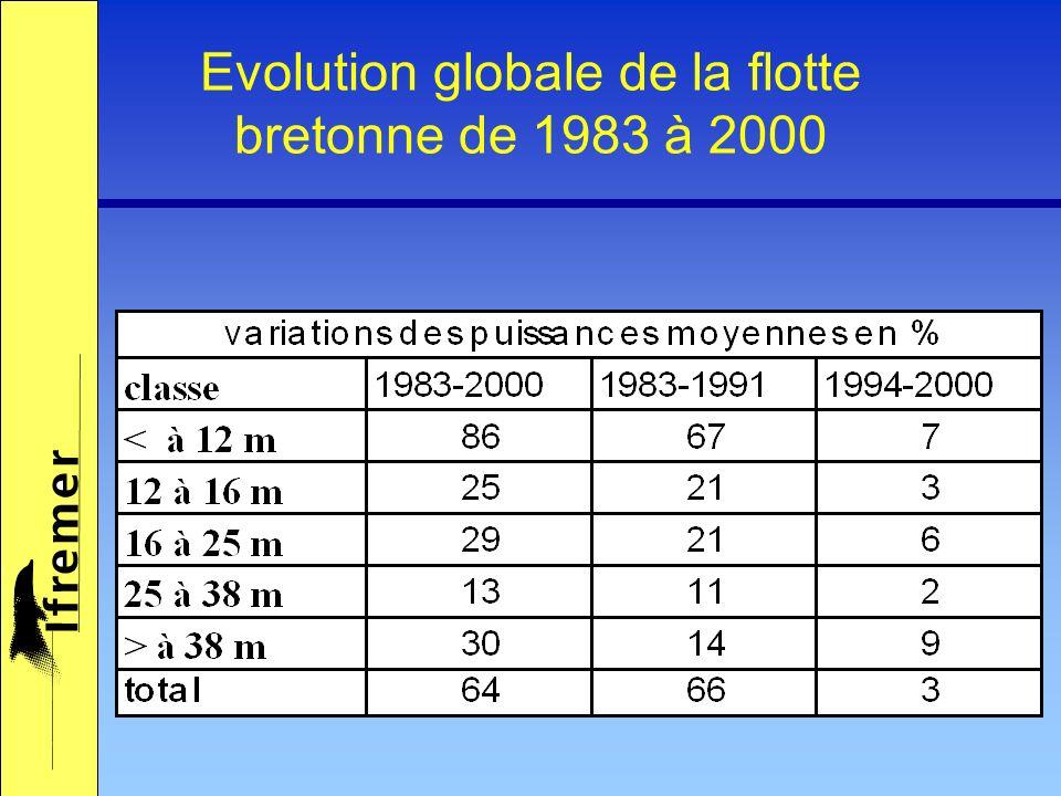 Comparaison 2000 / 1994 Baisse de 20% du nombre de mois dactivité Baisse de 15% du nombre de bateaux Métiers principaux et secondaires identiques Différences de niveau hiérarchique des métiers