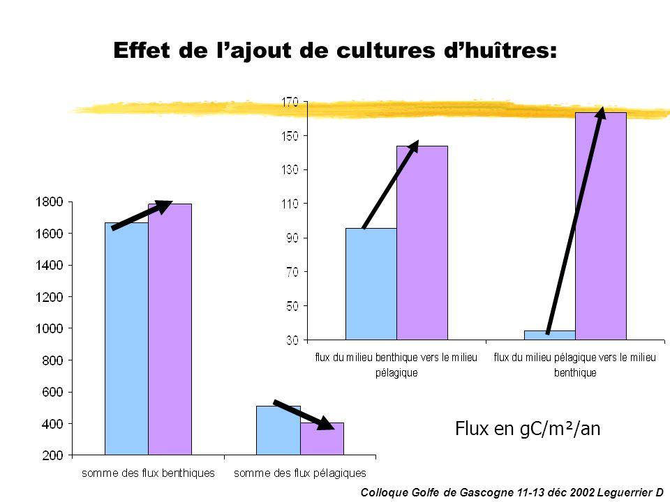 Effet de lajout de cultures dhuîtres: Flux en gC/m²/an Colloque Golfe de Gascogne 11-13 déc 2002 Leguerrier D
