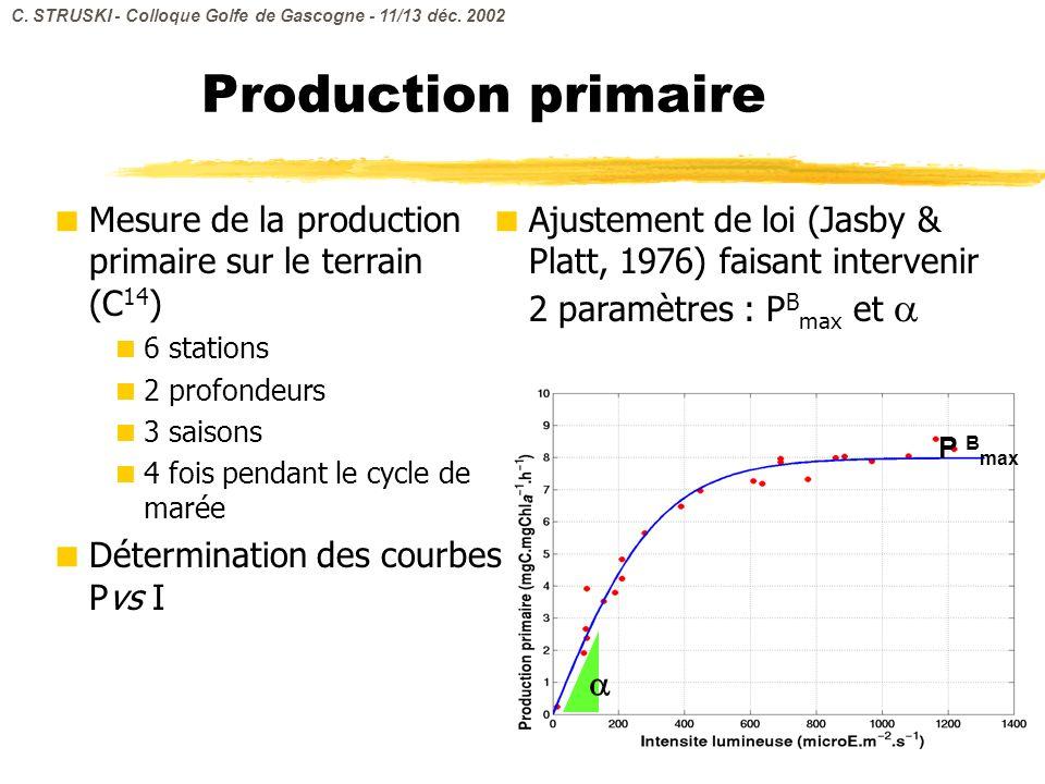 Production primaire Mesure de la production primaire sur le terrain (C 14 ) 6 stations 2 profondeurs 3 saisons 4 fois pendant le cycle de marée Déterm