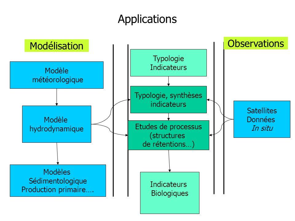 Applications Typologie, synthèses indicateurs Etudes de processus (structures de rétentions…) Modèle hydrodynamique Modèle météorologique Modélisation